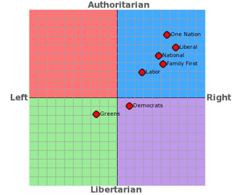 australia-political-compass.png
