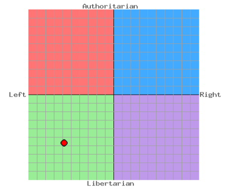 political-compass-me.png
