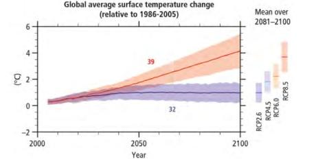 temperature-rise